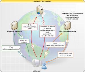 DNS-iteratif