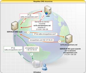 DNS-recursif